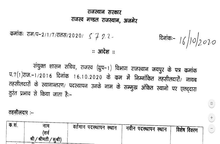राजस्थान में 58 तहसीलदार और 122 नायब तहसीलदारों के तबादले, देखें पूरी लिस्ट