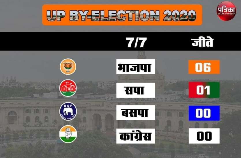 UP Bypolls Result: देखें सभी प्रत्याशियों का Report Card, जानें किसे मिले कितने वोट, कहां रहा जीत का बड़ा अंतर
