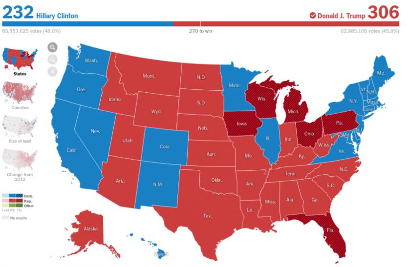 गजब: जो बिडेन को मिले 306 इलेक्टोरल वोट, 2016 में इतने ही मतों से राष्ट्रपति बने थे डोनाल्ड ट्रंप