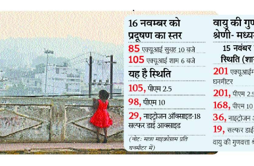 दिवाली पर खूब फोड़े पटाखे, प्रदूषण का हुआ ये हाल, देखें पूरी जानकारी