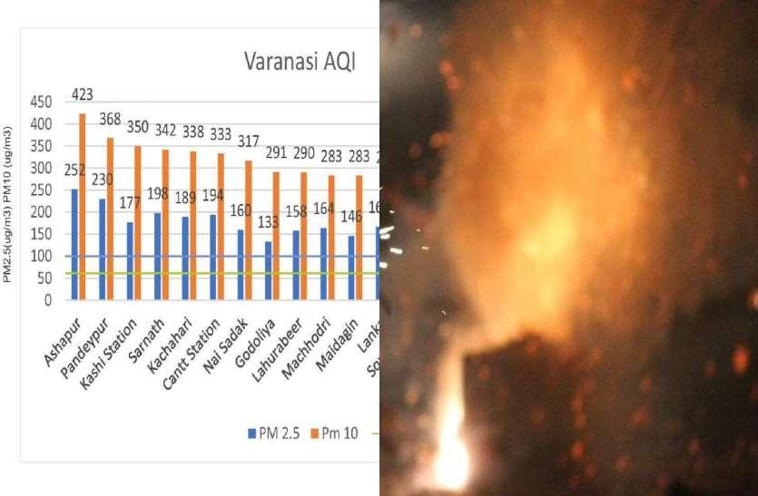 रिपोर्ट: दिवाली पर बनारस में चिंताजनक स्तर तक पहुंचा वायु प्रदूषण