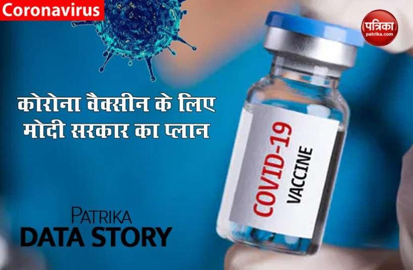 देश में किस तरह जनता तक पहुंचेगी Corona Vaccine, जानें किन कंपनियों से है करार