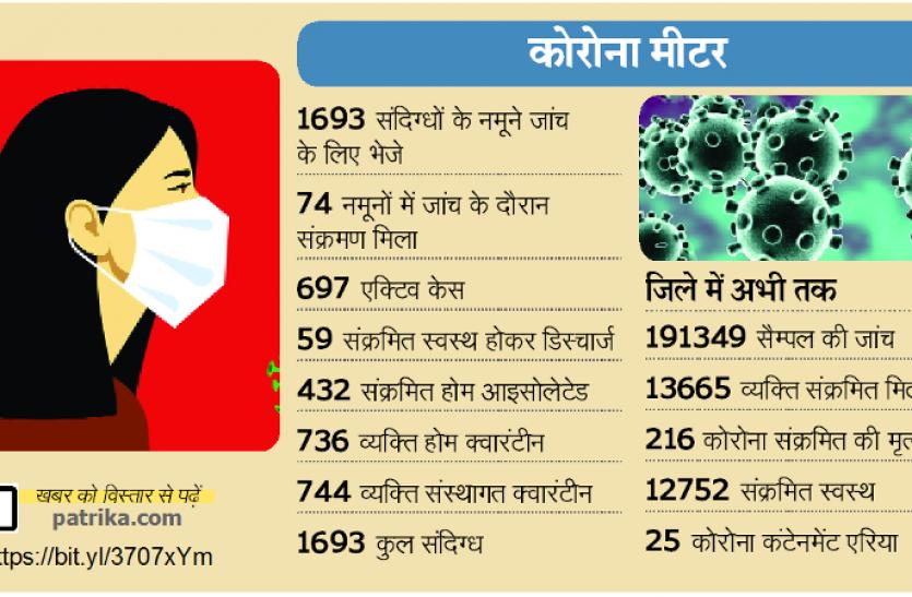 जबलपुर में लग सकता है कर्फ्यू! खतरे के करीब पहुंचा पॉजिटिविटी रेट- जानिए पूरा सच