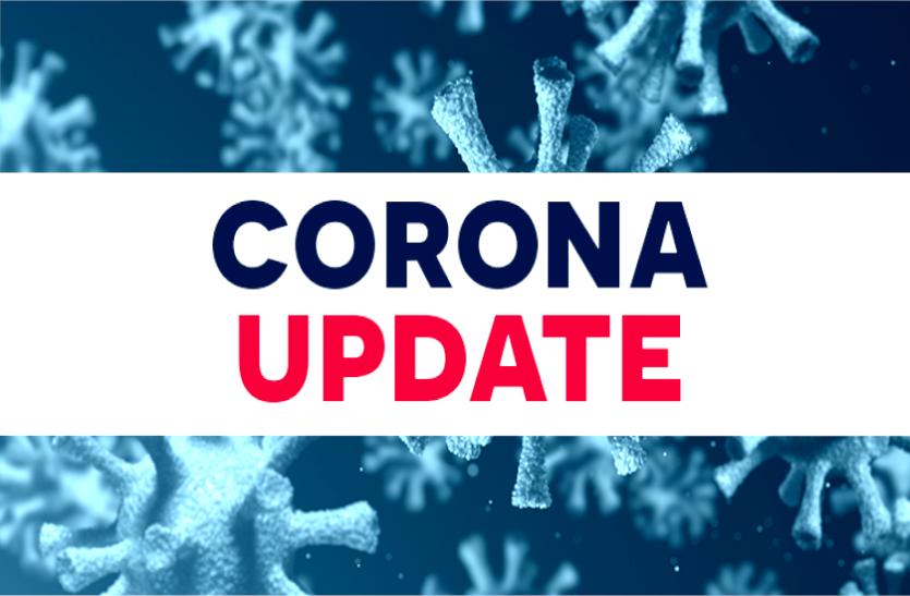 प्रदेश में 2 लाख ने जीती कोरोना से जंग, सोमवार को मिले 1,989 संक्रमित