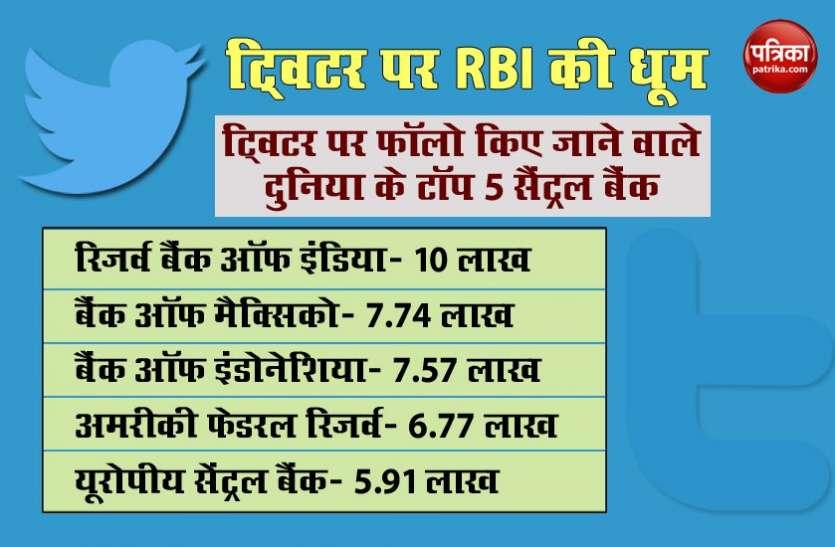 RBI ने बनाया विश्व रिकॉर्ड, Twitter पर सबसे अधिक फॉलो किए जाने वाला दुनिया का पहला सेंट्रल बैंक बना
