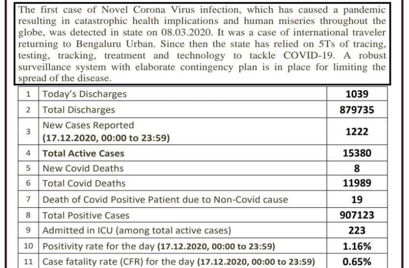 कोरोना : कर्नाटक में लगातार घट रही एक्टिव मरीजों की संख्या