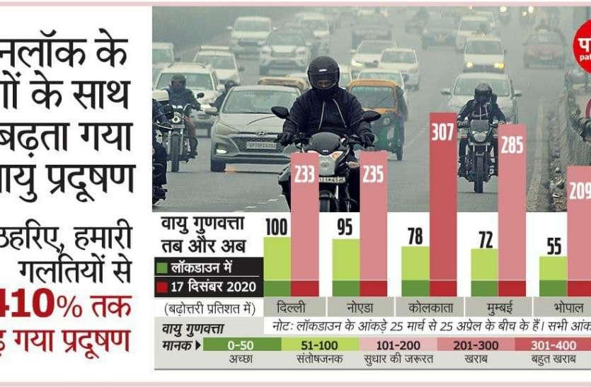 सावधान! हमारी गलतियों से 410 फीसदी तक बढ़ गया Air Pollution , सबसे आगे ये शहर
