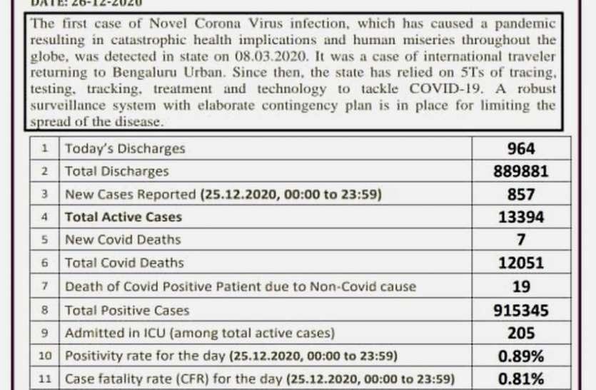 कर्नाटक में 12000 से ज्यादा कोविड मरीज अब भी उपचाराधीन, 205 आइसीयू में