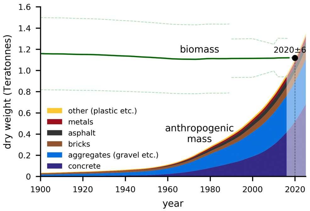 2040 तक पृथ्वी पर 20 खरब टन होगा हमारी बनाई हुई चीजों का भार