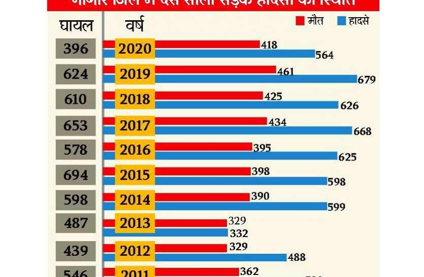 दस सालों में सडक़ हादसों ने लील ली 3936 जिंदगियां