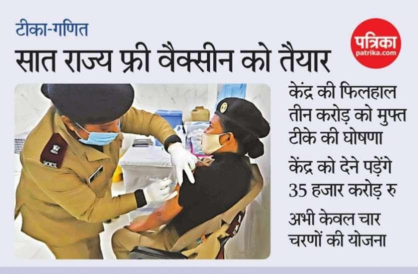 केरल, यूपी समेत सात राज्य Free Vaccination के लिए तैयार, राजस्थान, एमपी, छत्तीसगढ़ में फिलहाल तय नहीं