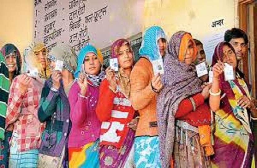 जयपुर की 1, अजमेर की 9 ग्राम पंचायतों के लिए मतदान जारी