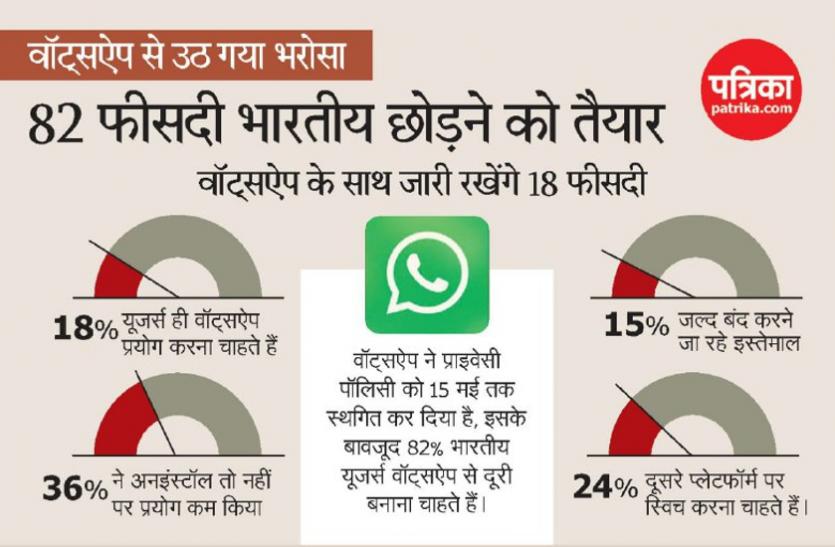 नई पॉलिसी: वॉट्सऐप से उठ गया भरोसा, 82 फीसदी भारतीय छोडऩे को तैयार