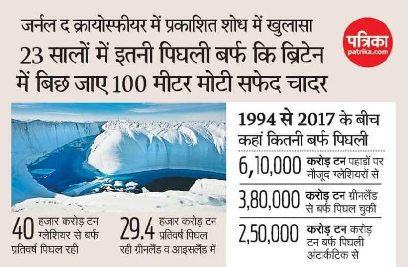 Climate Change: 23 वर्षों में पिघली इतनी बर्फ कि ब्रिटेन में 100 मीटर मोटी चादर बिछ जाए, जानिए क्या है वजह