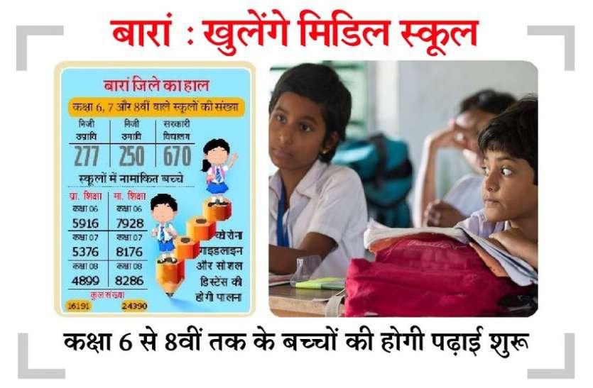 भविष्य बनाने की चाह में 10 माह बाद 40581 बच्चे पहुंचेंगे स्कूल