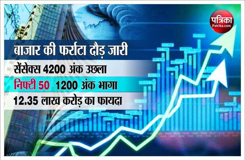 शेयर बाजार पर बजट की खुमारी जारी, तीन दिन में निवेशकों की झोली में 12.35 लाख करोड़ रुपए