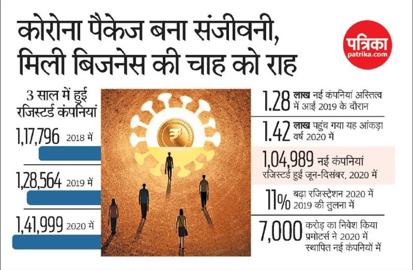 आत्मनिर्भर भारत पैकेज ने नया बिजनेस शुरू करने की चाह को बनाया आसान