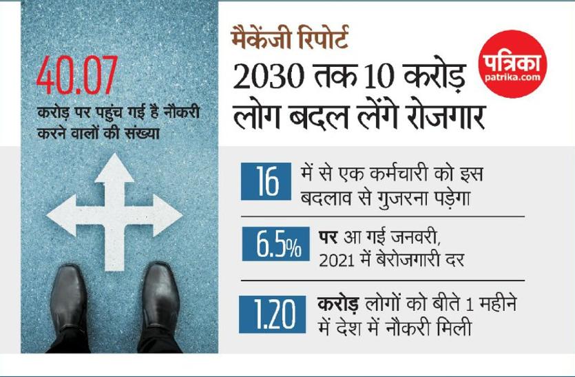 मैकेंजी रिपोर्ट: 2030 तक 10 करोड़ लोग बदल लेंगे रोजगार