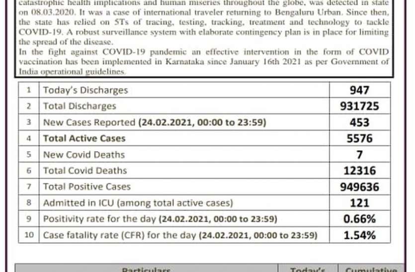 कोरोना : कर्नाटक में 24 घंटे में 947 कोविड मरीज हुए डिस्चार्ज, 453 संक्रमित
