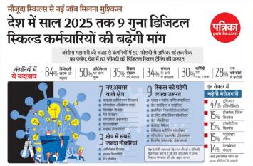 डिजिटल स्किल्ड कर्मचारियों की मांग देश में 2025 तक 9 गुना बढ़ जाएगी
