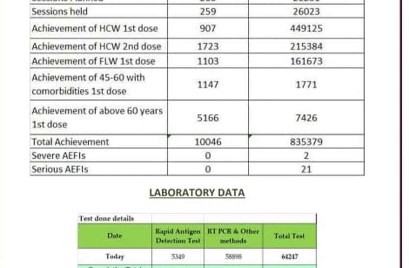 कर्नाटक में 8.35 लाख से ज्यादा लोगों का कोरोना टीकाकरण हुआ