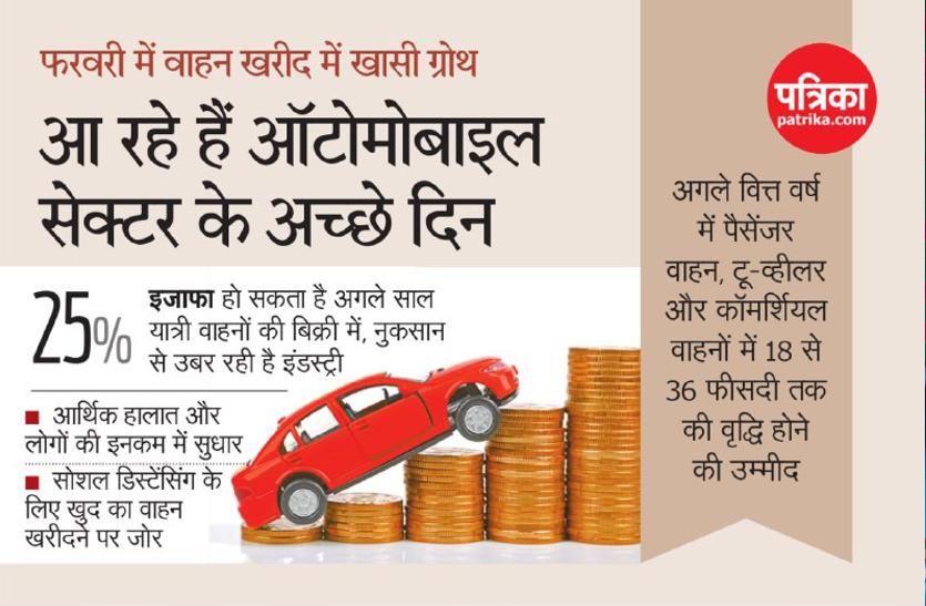 ऑटोमोबाइल सेक्टर के आ रहे अच्छे दिन, तेजी से बढ़ रही वाहनों की बिक्री
