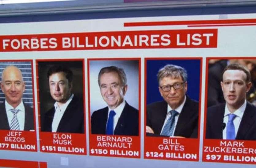 Forbes world billionaires list 2021: कोरोना काल में 5 खरब डॉलर से ज्यादा बढ़ी अरबपतियों की दौलत