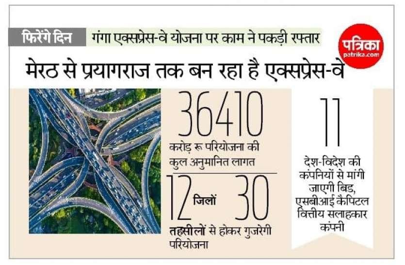 गंगा एक्सप्रेस-वे योजना पर काम शुरू, 2023 तक बदल जाएगी यूपी की तस्वीर