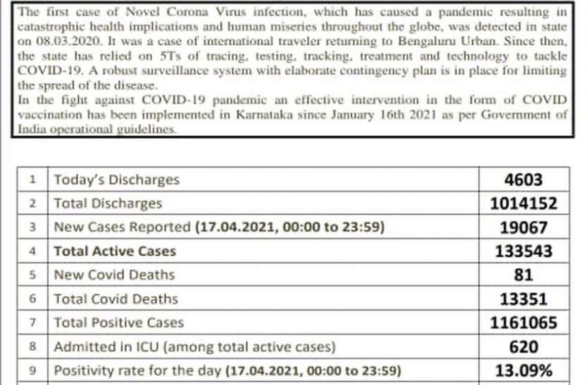कर्नाटक : कोविड के अब तक के सारे रेकॉर्ड टूटे, 24 घंटे में 19 हजार से ज्यादा नए मामले