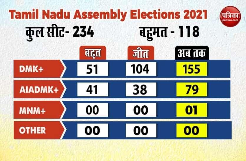 Tamil Nadu Election Results 2021 Live Updates : तमिलनाडु में जीत के लिए रजनीकांत ने डीएमके प्रमुख स्टालिन को दी बधाई