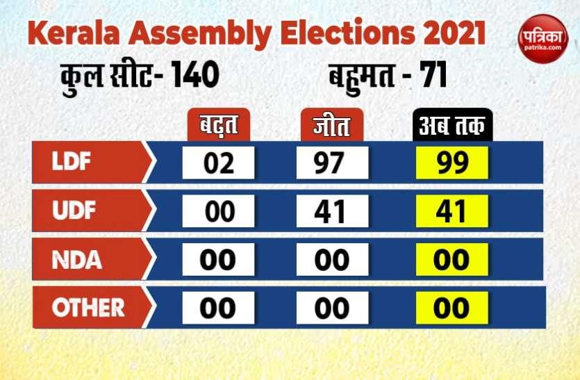 Kerala Election Results 2021 Live Updates: हरिपद से कांग्रेस नेता रमेश चेन्निथला जीते, कांजीरापल्ली से बीजेपी नेता केजे अल्फोंस हारे