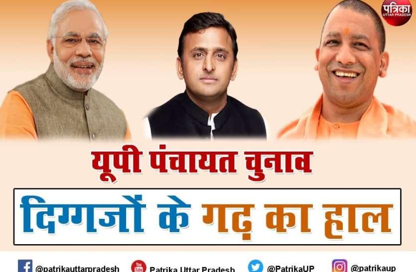 UP Panchayat Election Results 2021 : गोरखपुर में निर्दलीय और वाराणसी में बीजेपी आगे, आजमगढ़ में सपा-बसपा की टक्कर