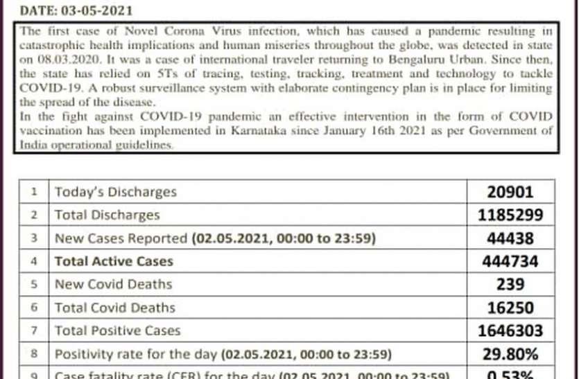 कोविड : कर्नाटक में स्वस्थ होने वाले बढ़े, 72 फीसदी हुई रिकवरी दर