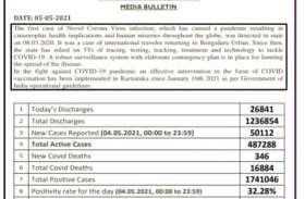 कर्नाटक में पहली बार कोरोना के नए मामलों की संख्या 50,000 के पार