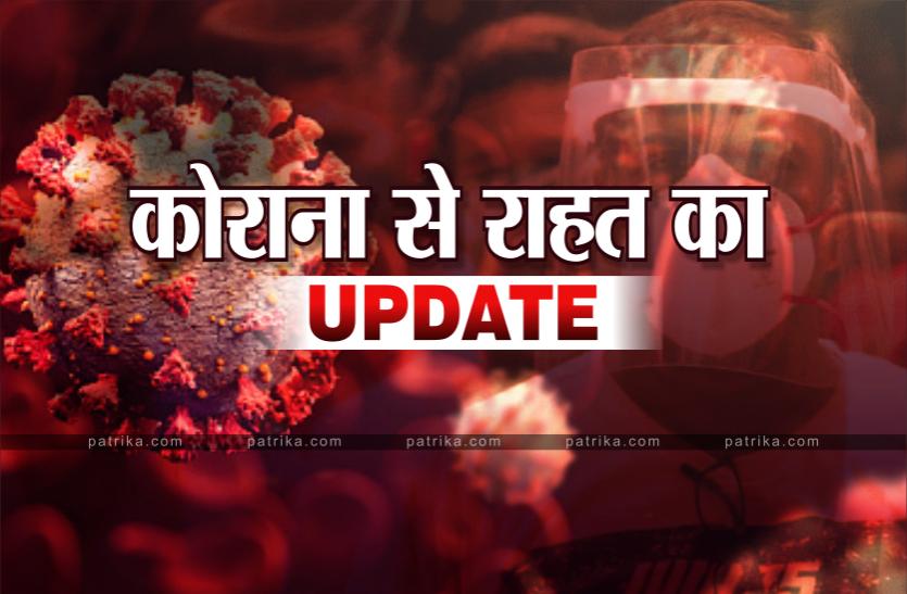 Patrika Positive News: कोरोना संक्रमण के बीच छत्तीसगढ़ से अच्छी खबर: राज्य में संक्रमण दर में बड़ी गिरावट, अब 15 फीसदी रह गई