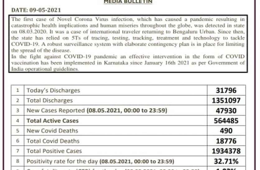 कर्नाटक में 31796 मरीजों ने दी कोरोना को मात, 47930 हुए संक्रमित