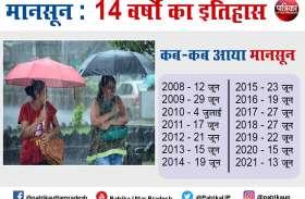 UP Weather Updates : मानसून को फिर नहीं पढ़ पाया मौसम विभाग, समय से पहले दी दस्तक, इस साल जमकर होगी बारिश