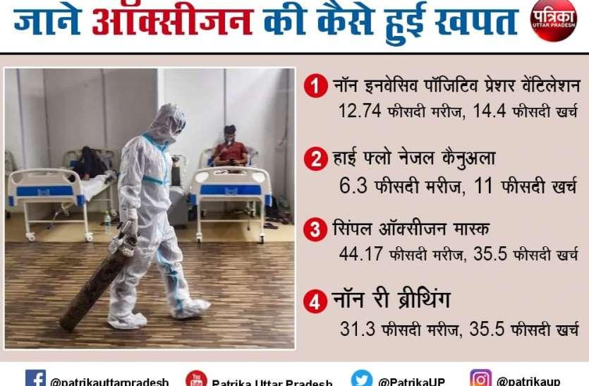 आईआईटी कानपुर का बड़ा खुलासा, कोरोना की दूसरी लहर में यूपी के इन 10 अस्पतालों में हुई ऑक्सीजन की भारी बर्बादी