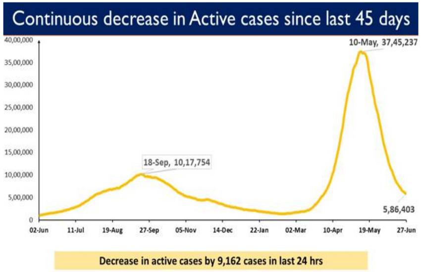 decreasing_active_case.png