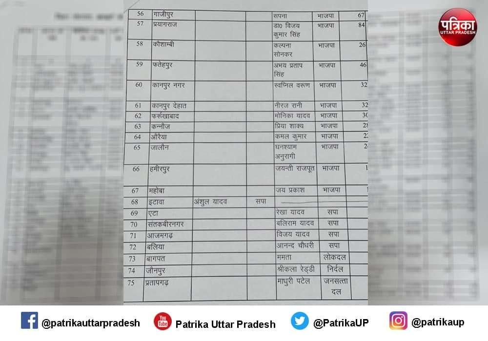 UP Jila Panchayat Adhyaksh Chunav : 67 सीटों पर बीजेपी और 5 पर जीती सपा, कांग्रेस का सूपड़ा साफ, जानें- पूरा अपडेट