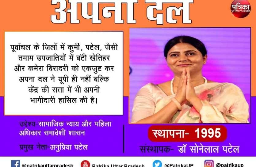 Apna Dal: अपना दल के सियासी समीकरण, क्या अनुप्रिया दिला पाएंगी भाजपा को वोट