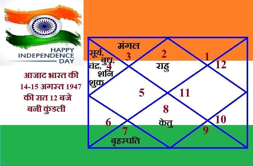 azad_bharat_ki_kundali