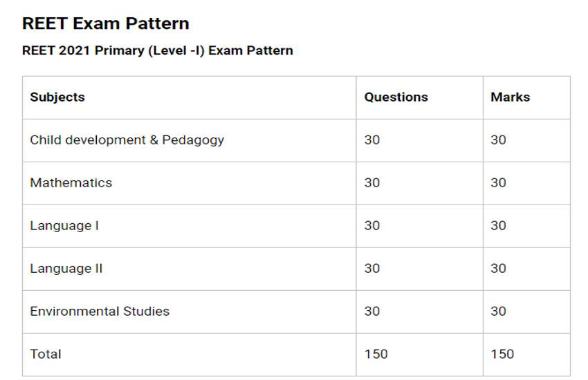 Pattern and Syllabus