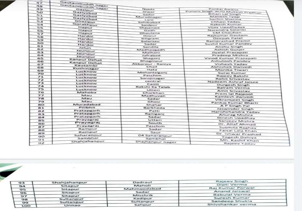 उत्तर प्रदेश विधानसभा चुनाव 2022 के लिए आम आदमी पार्टी ने जारी की 100 प्रत्याशियों की सूची