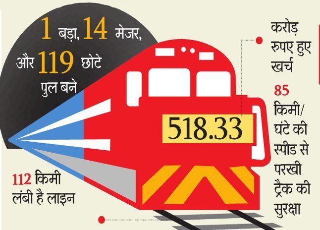 22 या 23 से दौड़ेगी छतरपुर से सपनों की ट्रेन,रेलमंत्री कर सकते हैं उद्घाटन