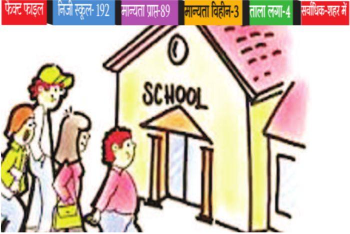 शिक्षा विभाग के अधिकारियों से मिलीभगत कर हथिया ली स्कूलों की मान्यता