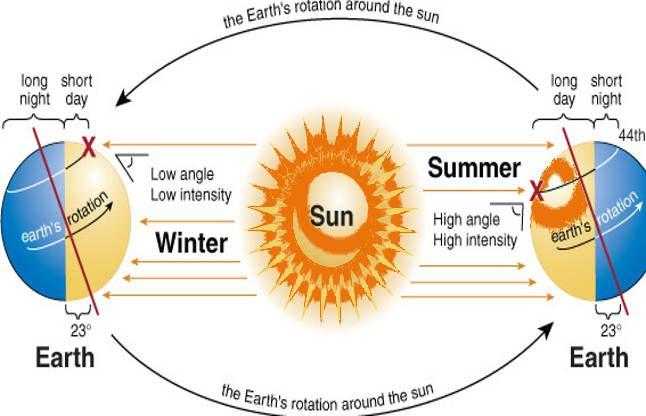 उत्तरायण का स्ट्रांग वैज्ञानिक पहलू, पृथ्वी पर सीधी होंगी सूर्य की किरणें
