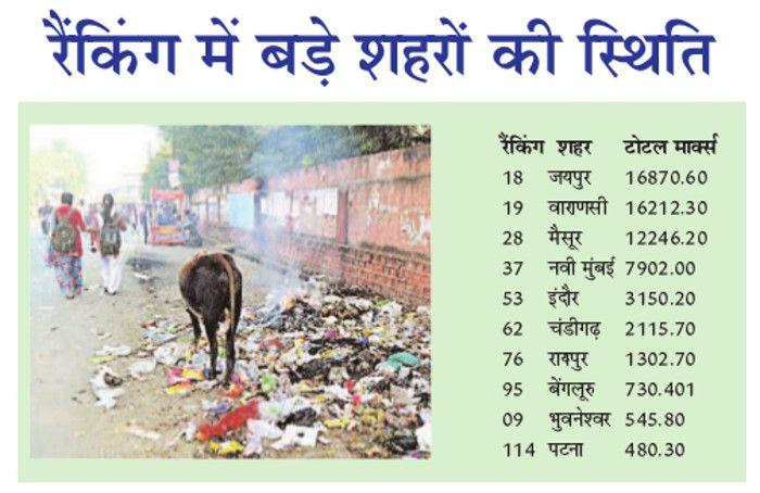 स्वच्छता सर्वेक्षण जबलपुर नंबर टू, सबसे स्वच्छ शहर मैसूर भी पिछड़ा