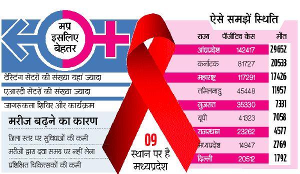 इस स्टेट में तेजी से बढ़ रहे एड्स के मरीज, तीन साल में 2500 से ज्यादा मौतें