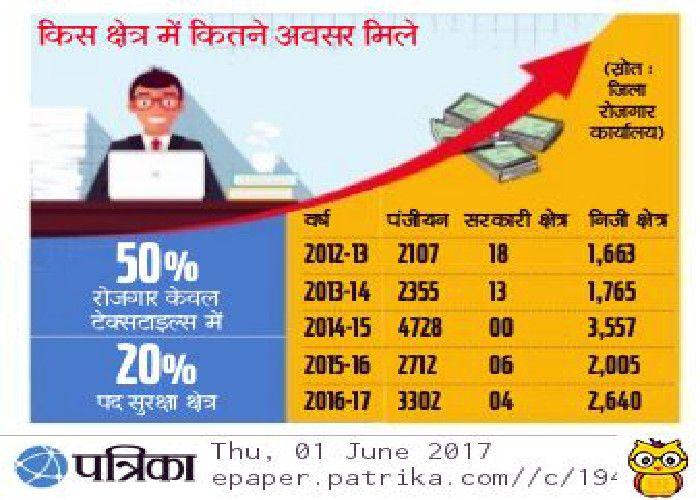 सरकारी क्षेत्र मेंशिक्षित युवा बेरोजगारों के लिएघटने लगीनौकरियां,ये है चौंकाने वाला आंकड़ा